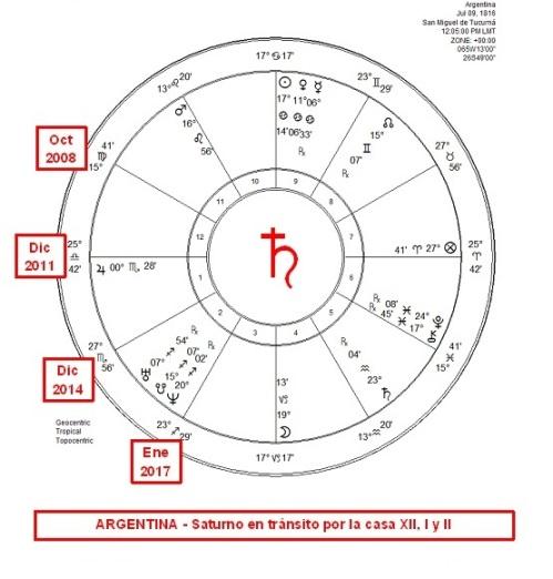 Saturno en casa XII-II (2008-2017)
