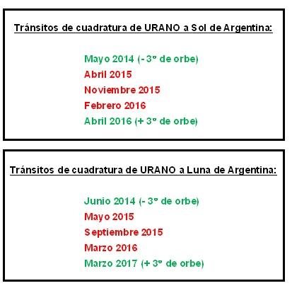 URANO a Sol y Luna (2014-2017)