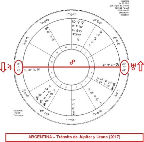 Júpiter y Urano (oposición 2017)