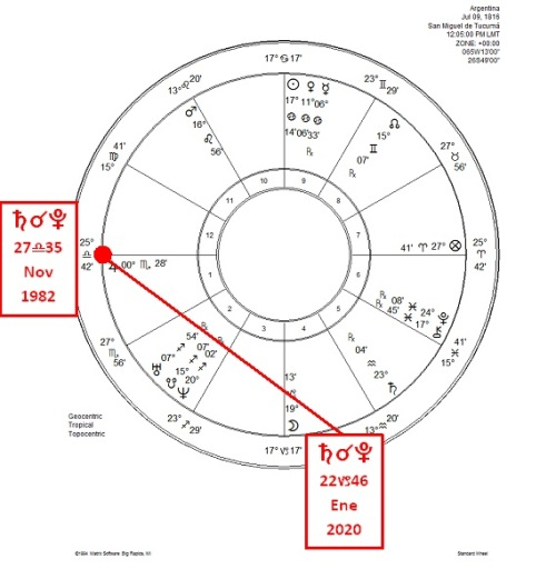 Saturno-Pluton